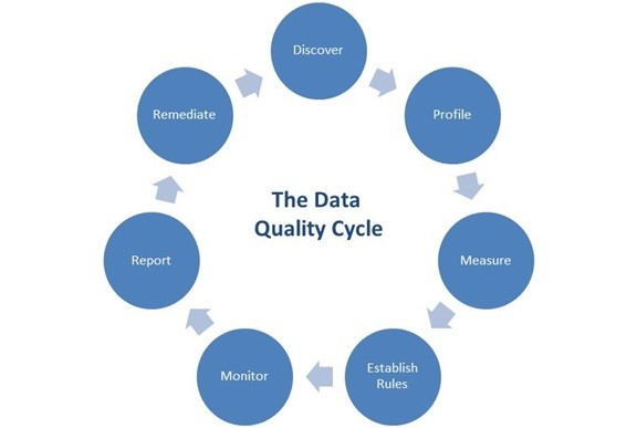 Quality-Data-Cycle